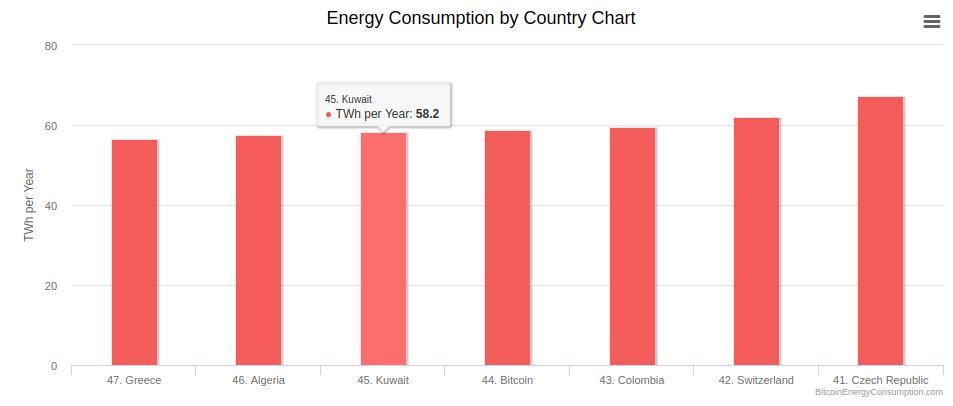 Consumo de Energia Mineração