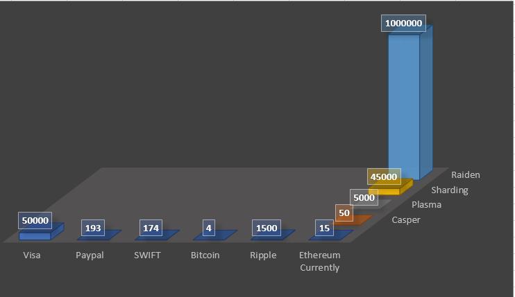 Ethereum - Comparação TPS