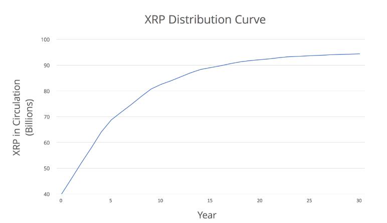 XRP em circulação