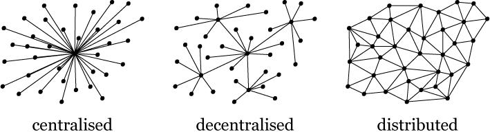 Tipos de Redes - Centralizada, Descentralizada e Distribuída