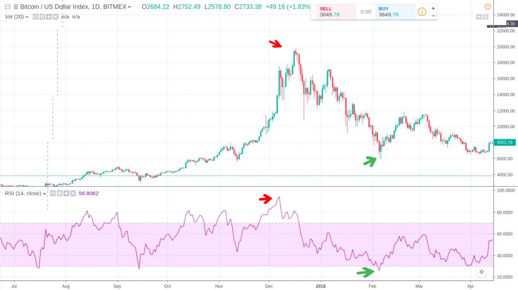 RSI Bitcoin - Previsão de Queda