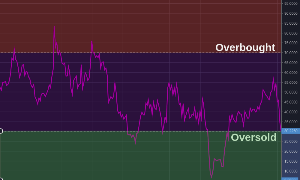 RSI Overbought Oversold