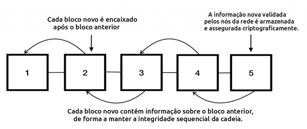 blockchain cadeia de blocos