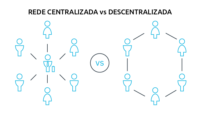 Rede descentralizada blockchain