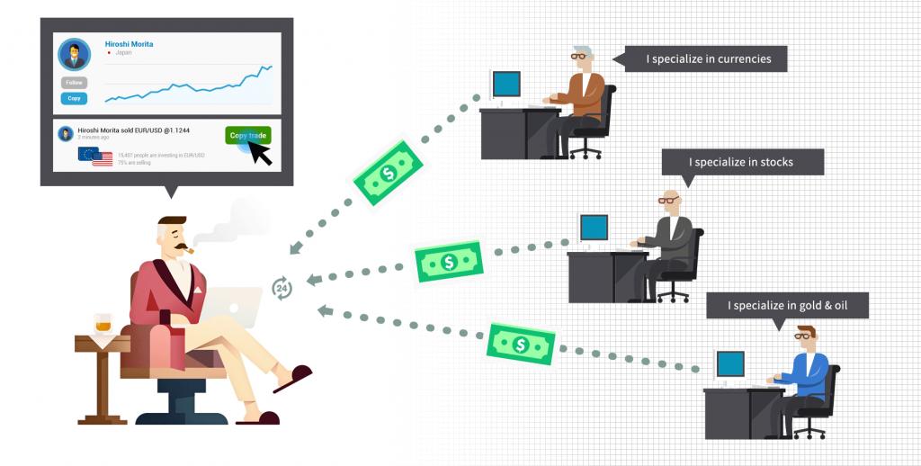 social trading como funciona