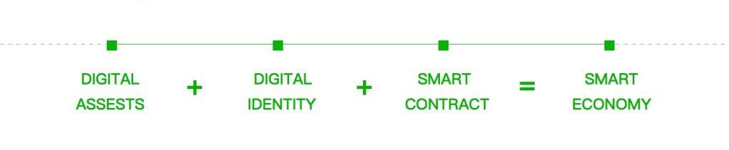 Smart economy