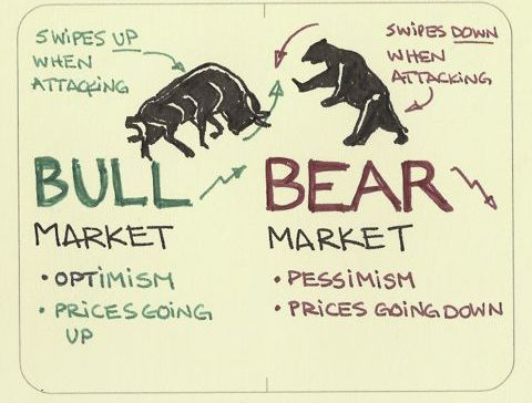 Tendencias: Bull vs bear