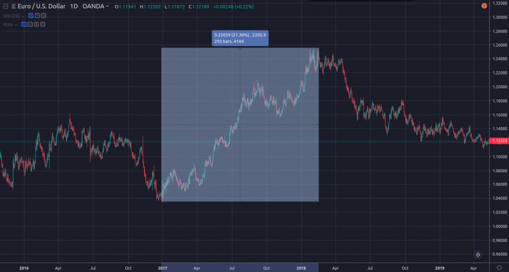 variação de preço Euro/Dólar