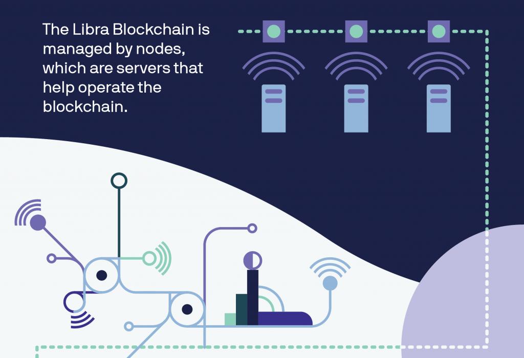 Blockchain da Libra