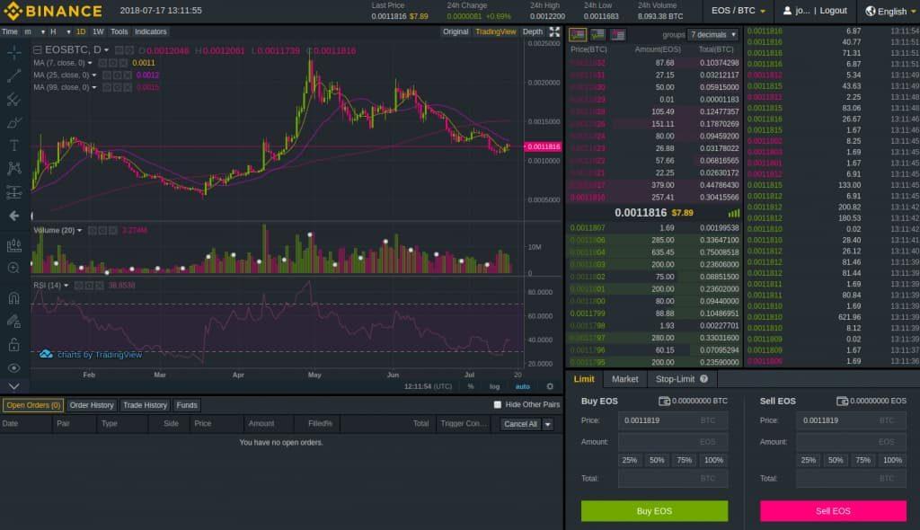 Trade Bitcoin Avançado Binance