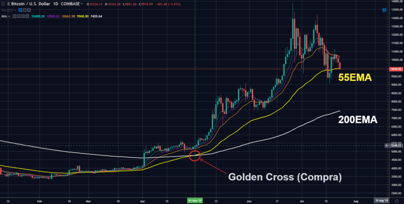 Golden Cross Bitcoin 2019