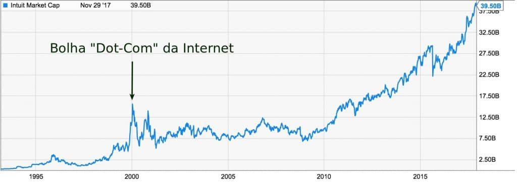 Bitcoin - Preço ações amazon na bolha dot-com até hoje