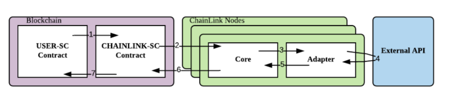 Workflow da Chainlink