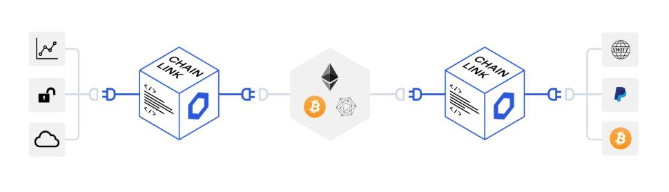Rede ChainLink conexão com blockchain
