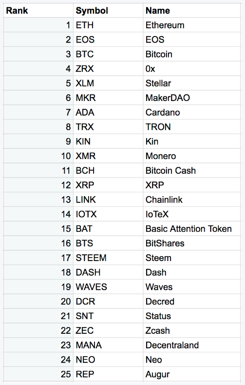 Top 25 FCAS Ratings Ethereum