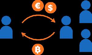 Trocas de Bitcoin P2P