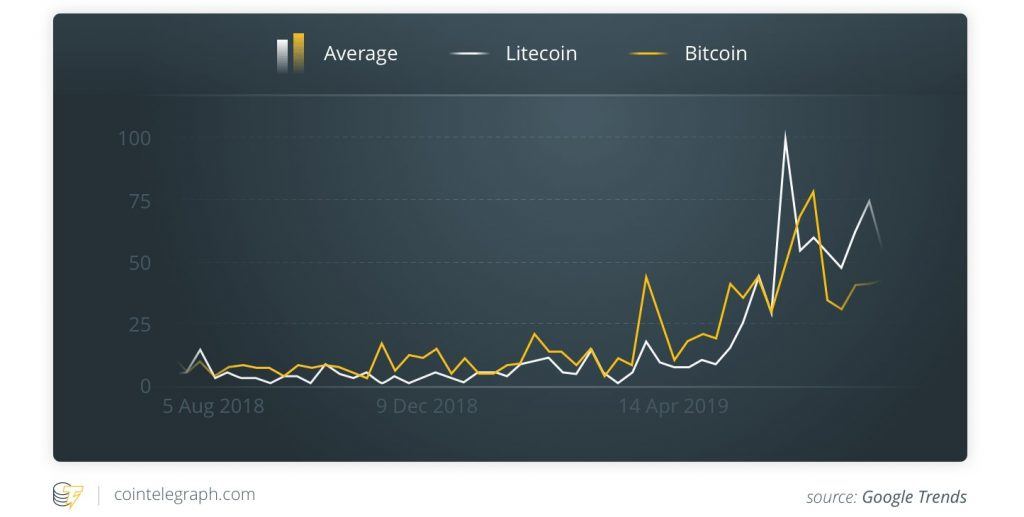 Halving litecoin bitcoin google
