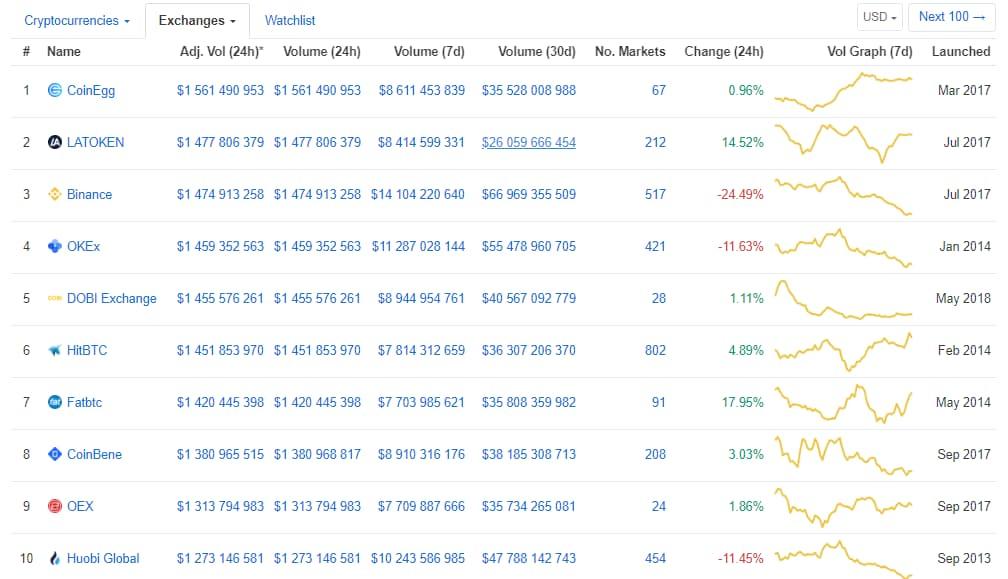 CoinMarketCap lista de criptomoedas