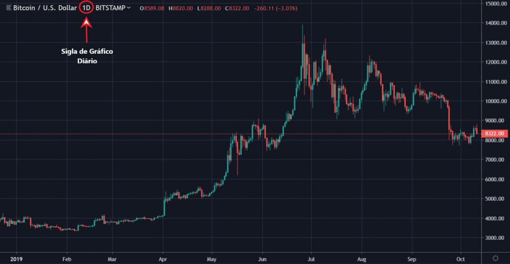 gráfico de preço diário da Bitcoin