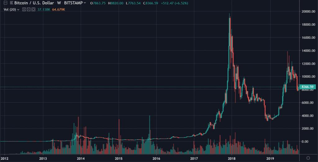 Bitcoin num Candlestick Chart