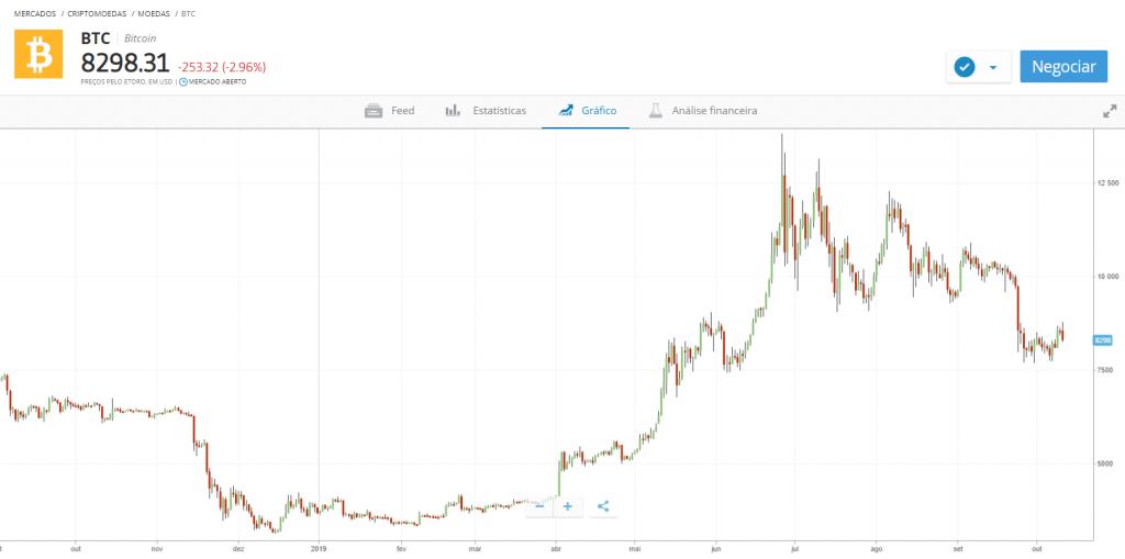 gráfico de preço Bitcoin etoro