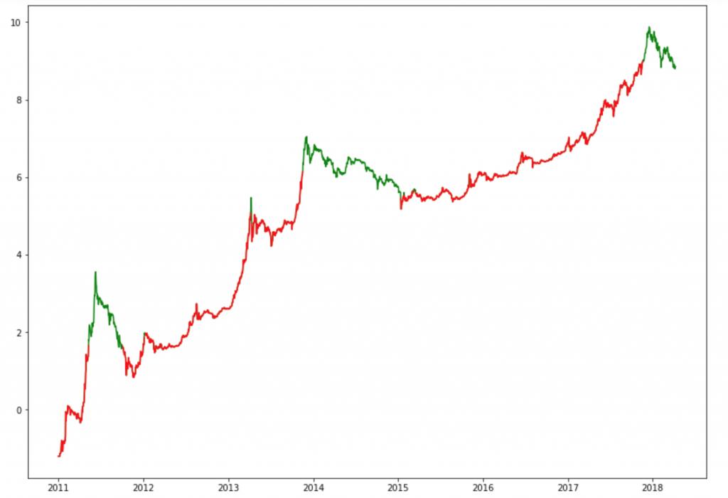 Dollar Cost Averaging versus comprar de uma vez
