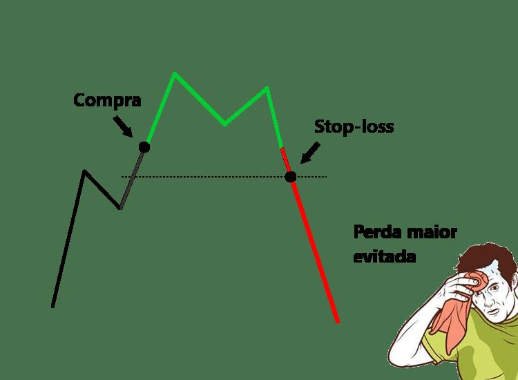 o que e stop loss como funciona