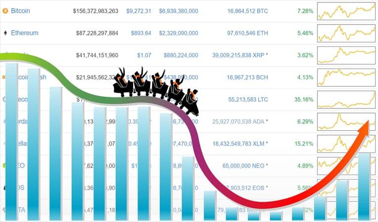 criptomoedas mercado volatilidade