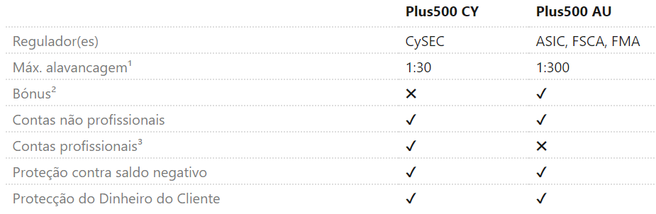 Tipos de conta Plus500