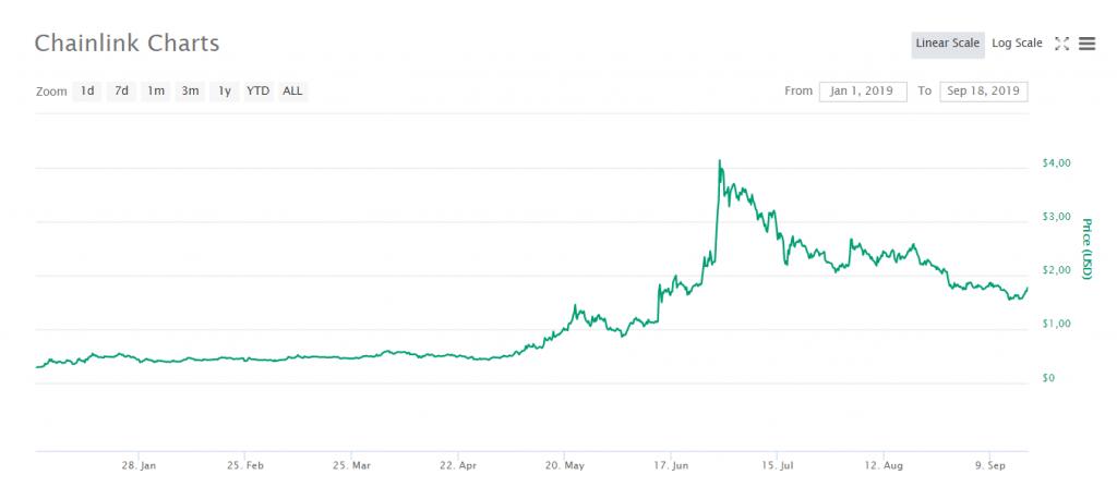 ChainLink soma lucros em 2019