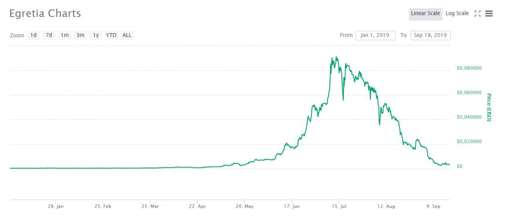 Egretia teve um all time high em 2019