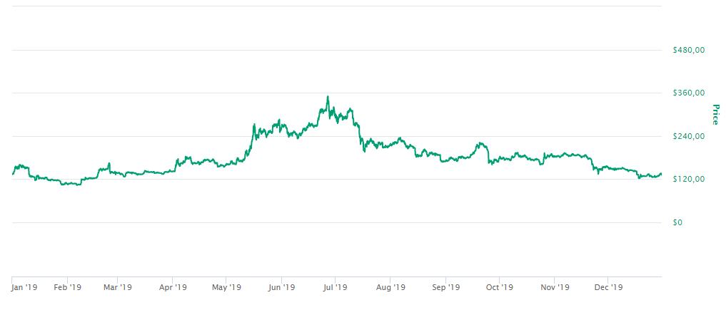 Preço Ethereum 2019