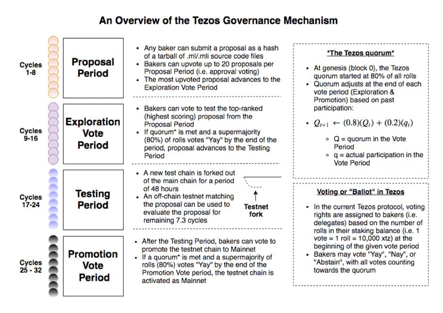 Como funciona Tezos - Governança