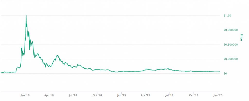 Preço Cardano / ADA - all-time