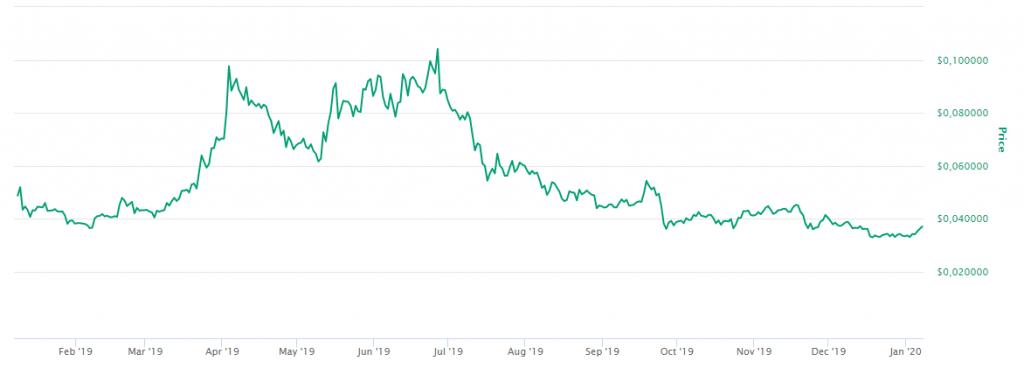 Preço Cardano / ADA - 1ºQ 2019