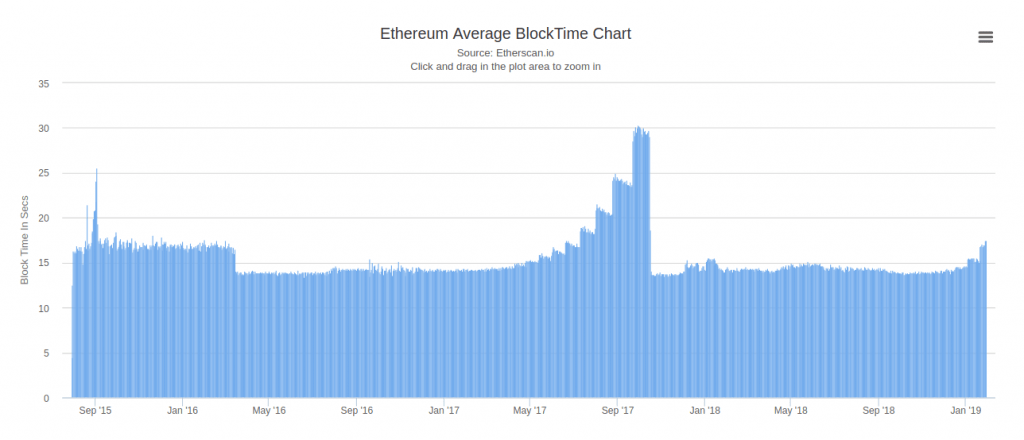 Ethereum Block Time Rede