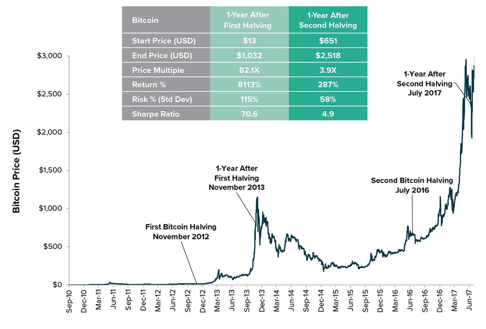Halving Bitcoin Preço