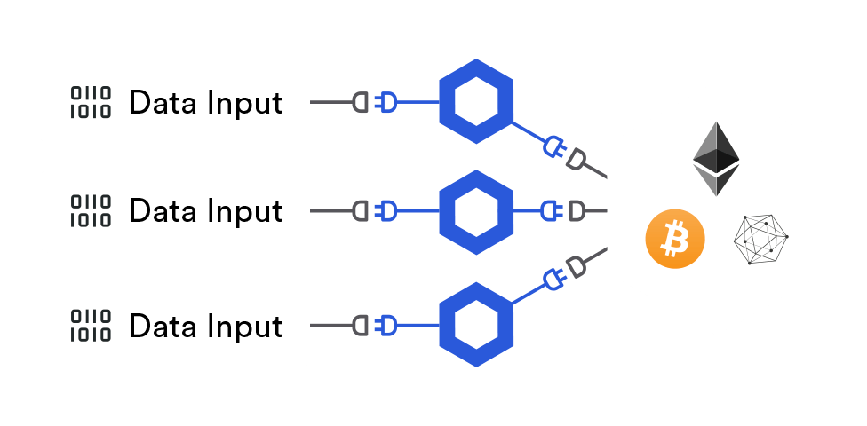 Chainlink middleware