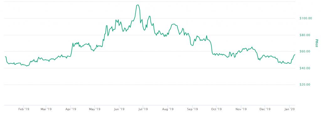 Monero preço 2020
