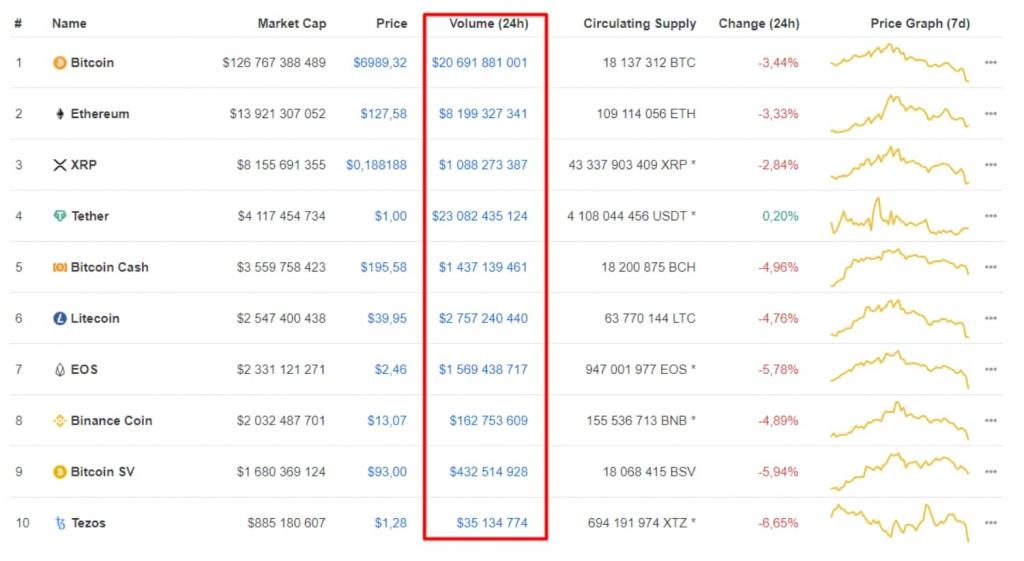 Melhores criptomoedas Volume CoinMarketCap