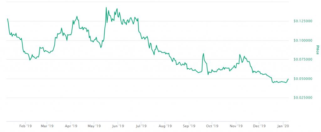 Preço Stellar XLM 2020