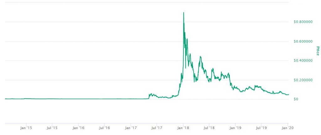 Stellar preço