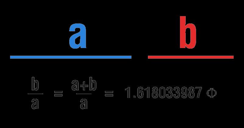 Rácio Dourado Fibonacci Retracement