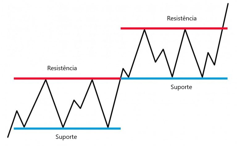 Linhas de suporte e resistência