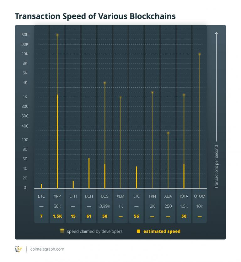 diferentes transações por segundo em criptomoedas