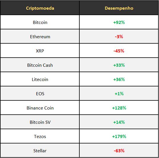 Melhores Criptomoedas