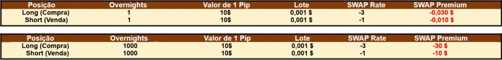 CFD Swap Premium HODL