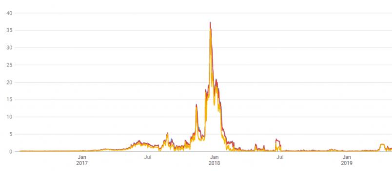 Bitcoin Custos Transação