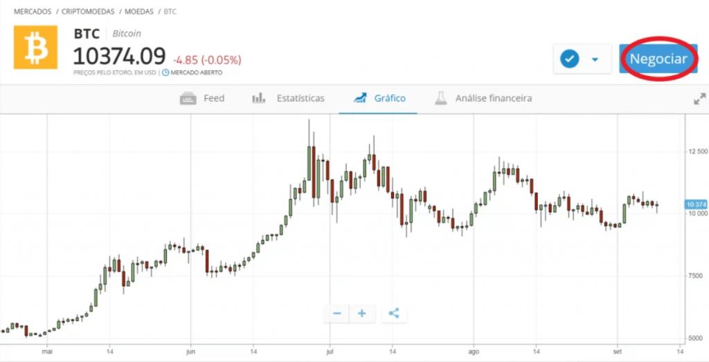 eToro - Negociar Bitcoin