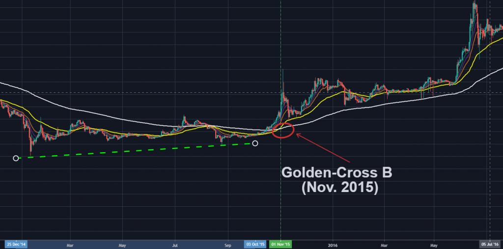 Médias Móveis Golden Cross